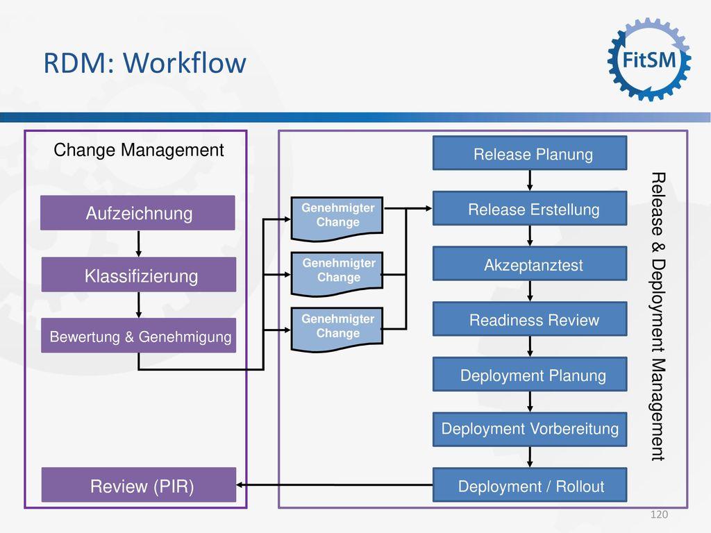 RDM: Workflow Change Management Aufzeichnung