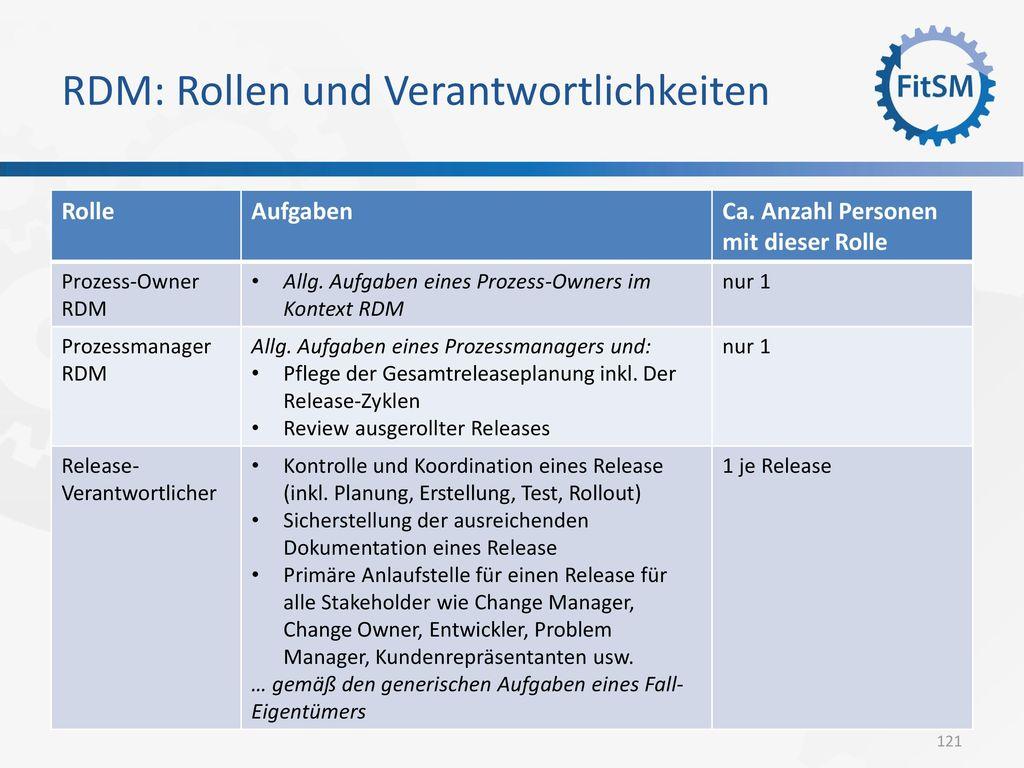 RDM: Rollen und Verantwortlichkeiten