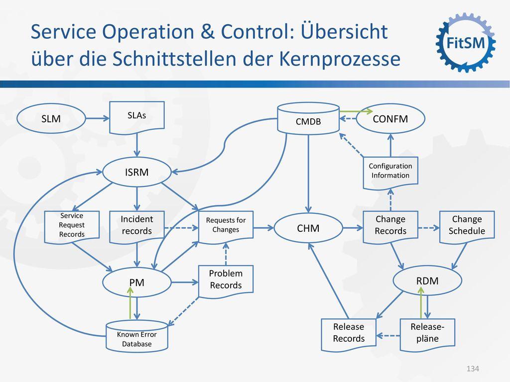 Service Operation & Control: Übersicht über die Schnittstellen der Kernprozesse