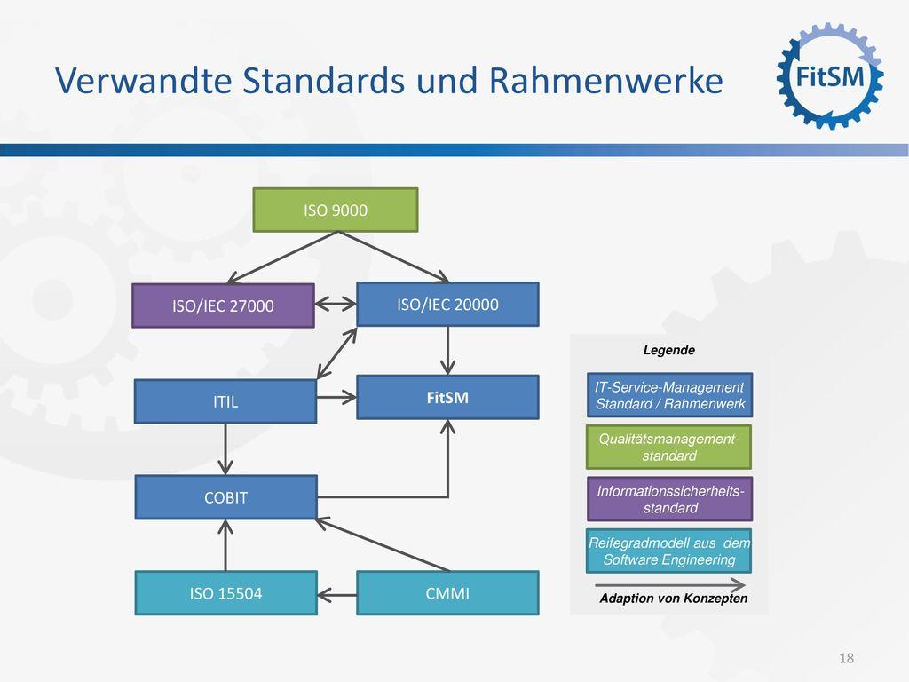 Verwandte Standards und Rahmenwerke