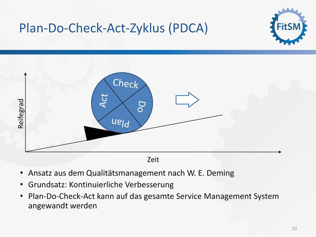 Plan-Do-Check-Act-Zyklus (PDCA)