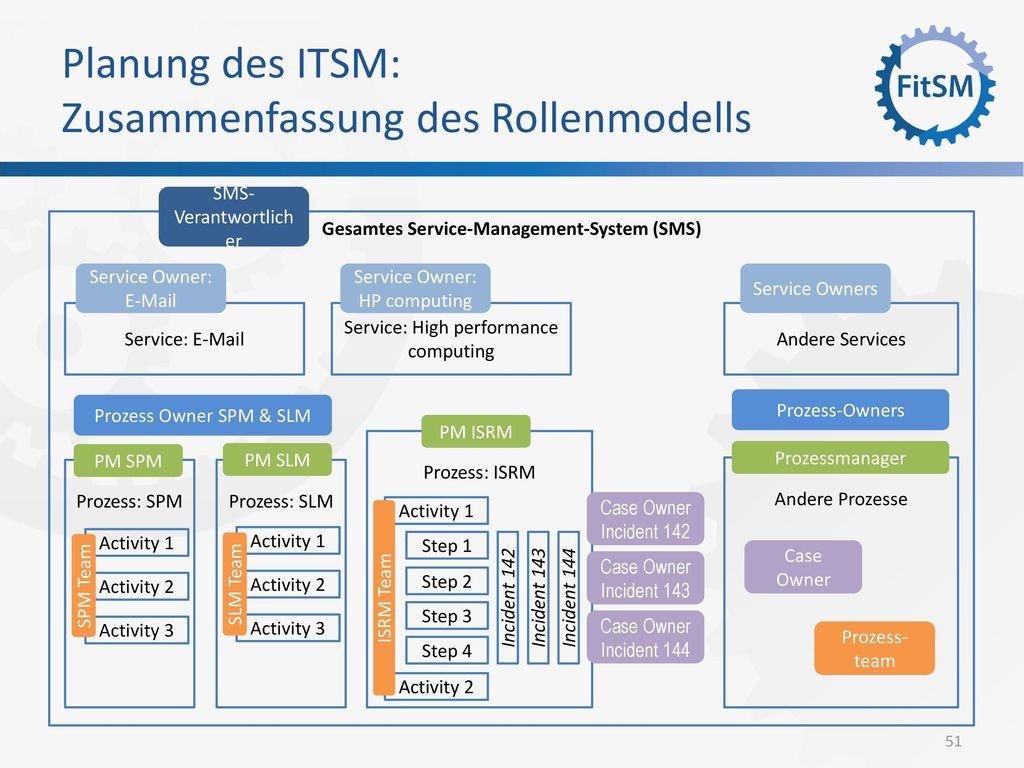 Planung des ITSM: Zusammenfassung des Rollenmodells