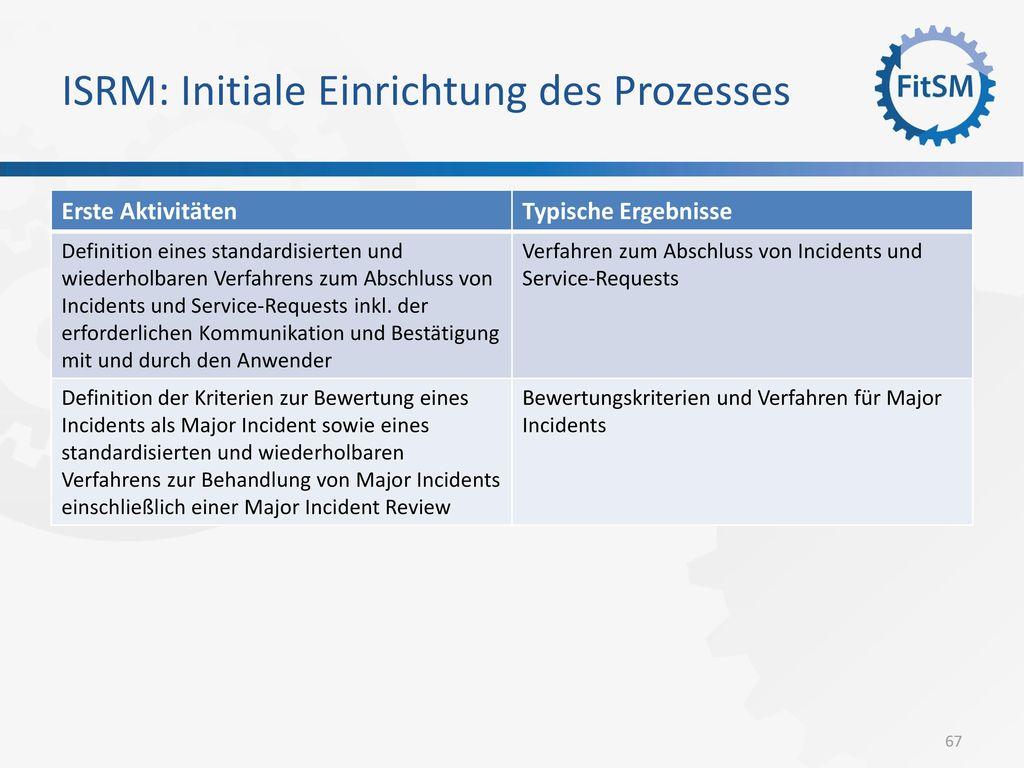 ISRM: Initiale Einrichtung des Prozesses