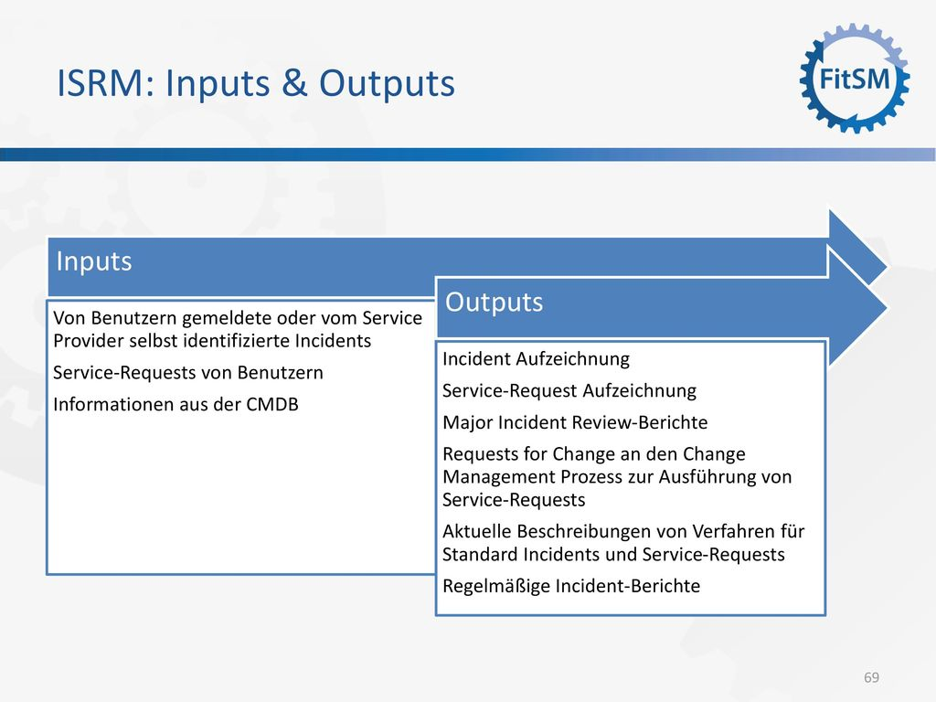 ISRM: Inputs & Outputs Inputs Outputs