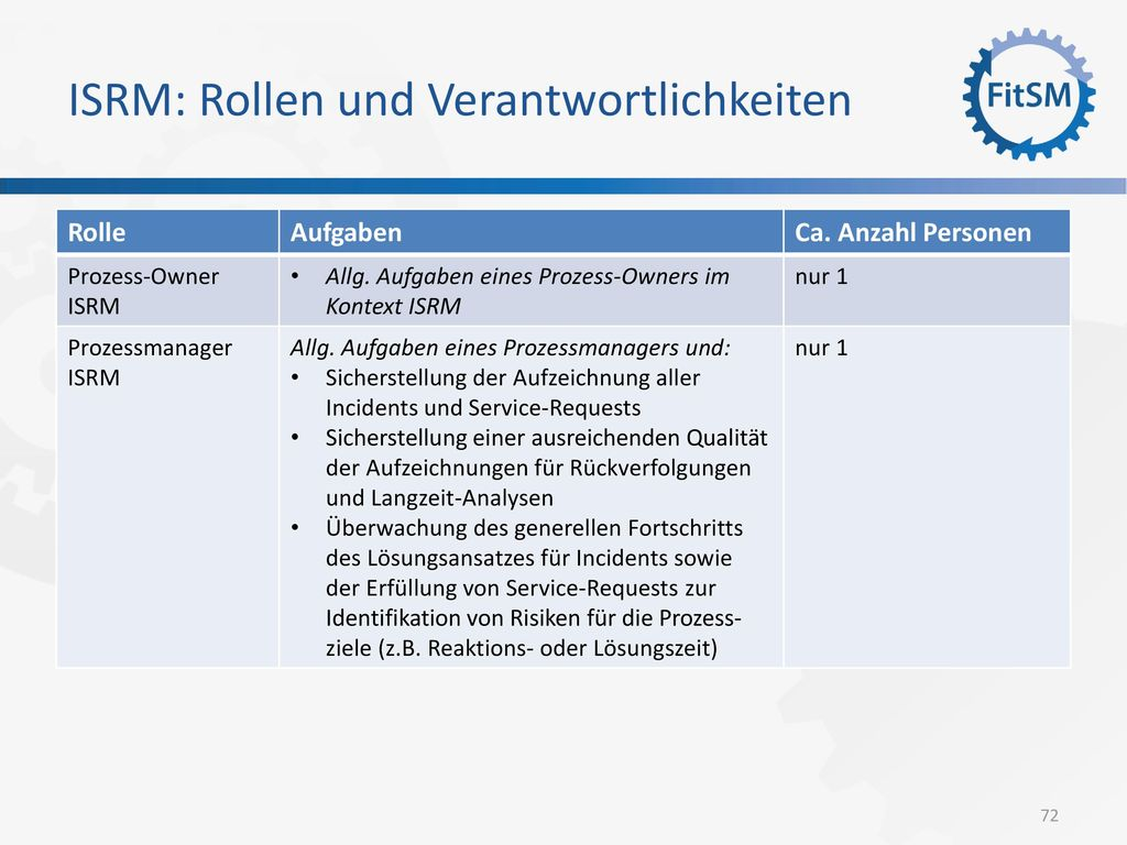 ISRM: Rollen und Verantwortlichkeiten