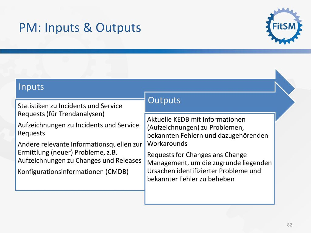 PM: Inputs & Outputs Inputs Outputs