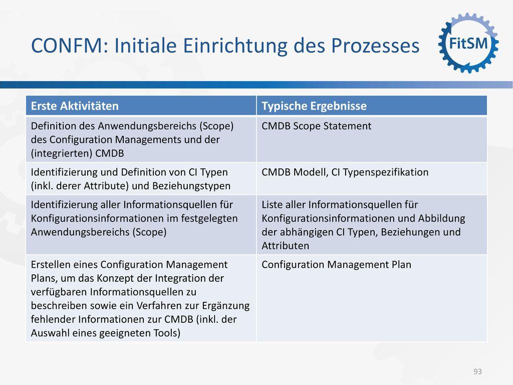 CONFM: Initiale Einrichtung des Prozesses