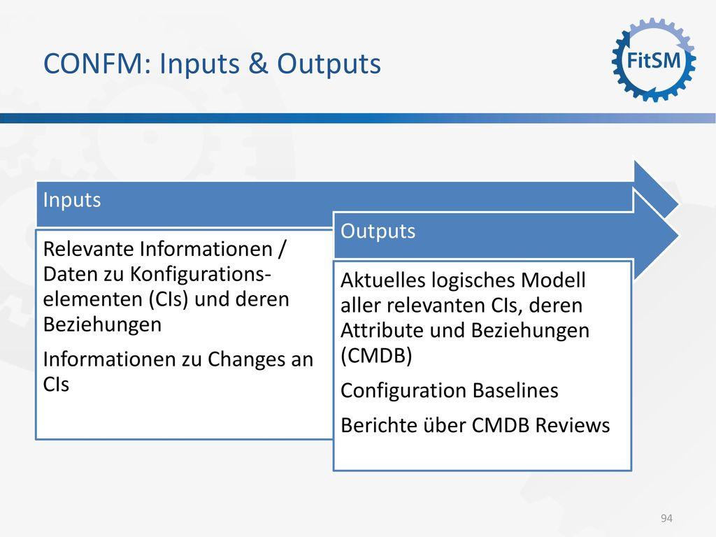 CONFM: Inputs & Outputs