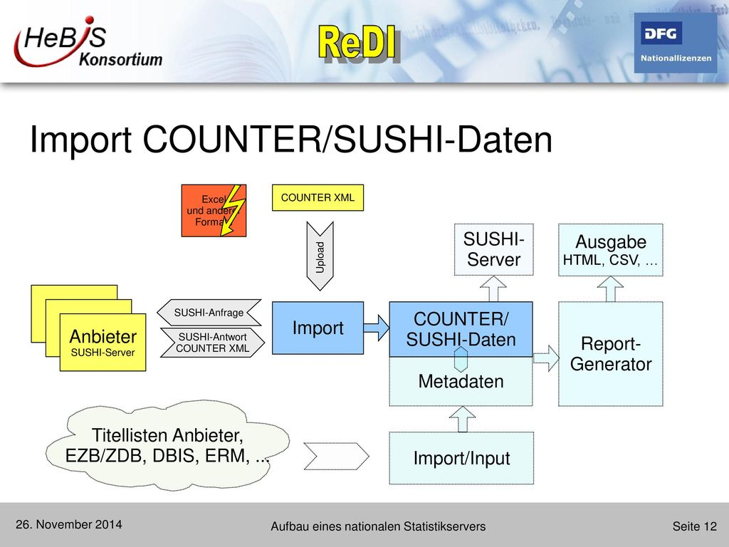 Import COUNTER/SUSHI-Daten