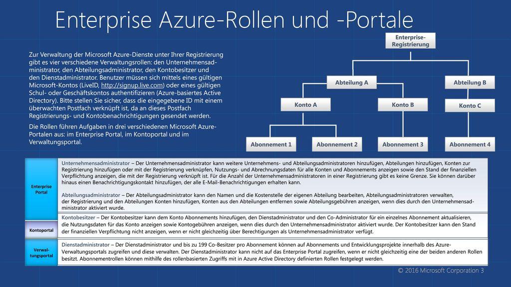 Enterprise Azure-Rollen und -Portale