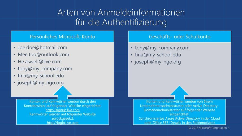 Arten von Anmeldeinformationen für die Authentifizierung