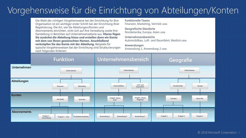 Vorgehensweise für die Einrichtung von Abteilungen/Konten