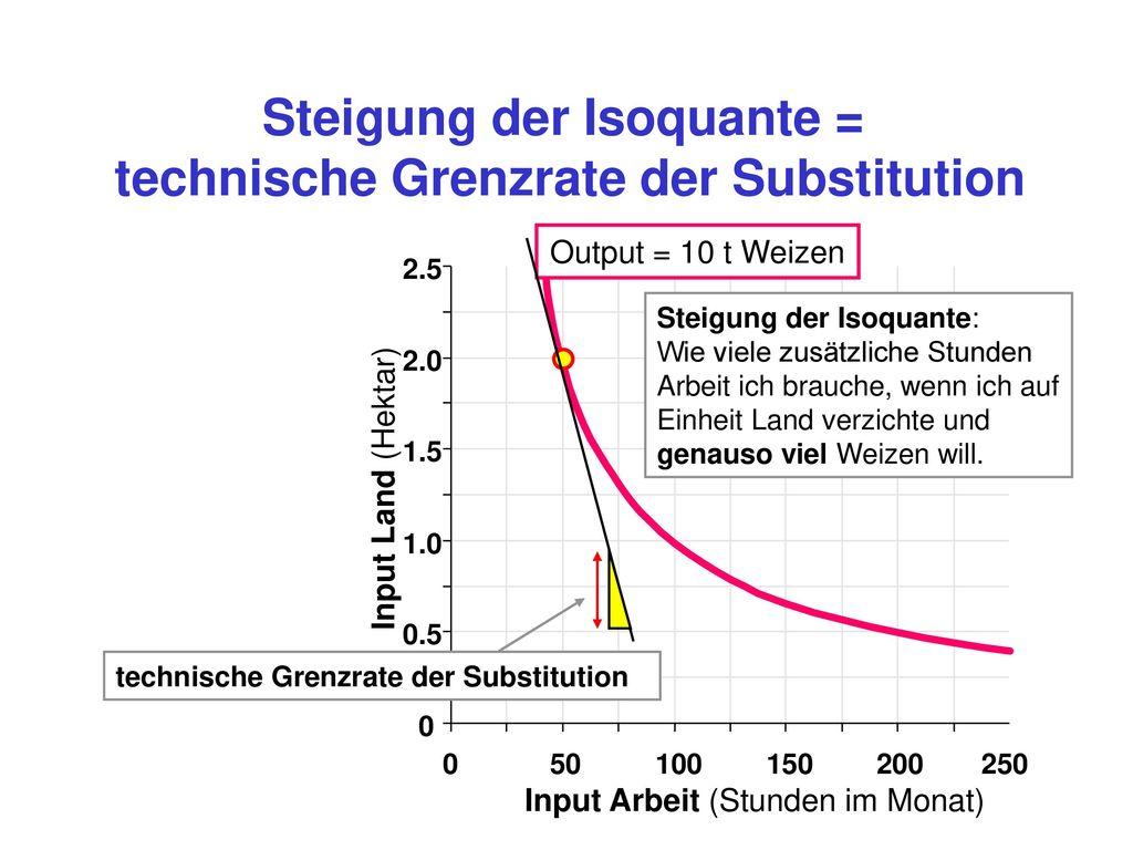 Steigung der Isoquante = technische Grenzrate der Substitution