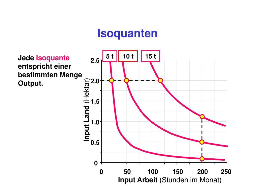 Isoquanten Jede Isoquante entspricht einer bestimmten Menge Output.