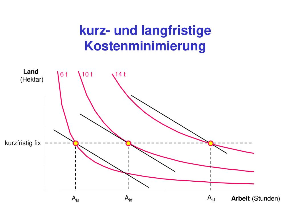 variable Durchschnittskosten fixe Durchschnittskosten
