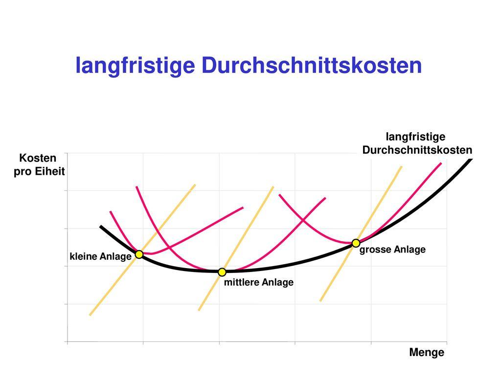 langfristige Durchschnittskosten