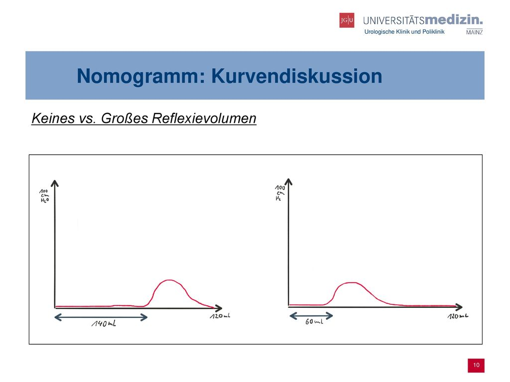Nomogramm: Kurvendiskussion