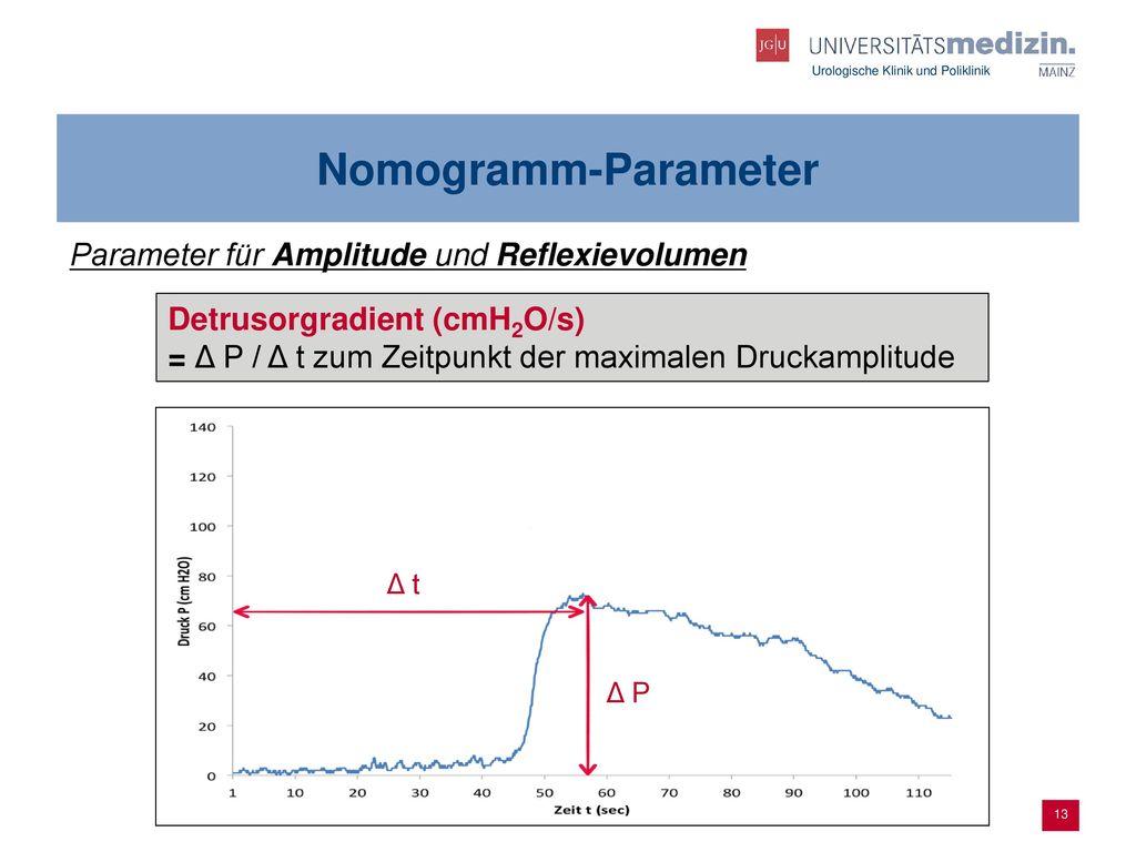 Nomogramm-Parameter Parameter für Amplitude und Reflexievolumen