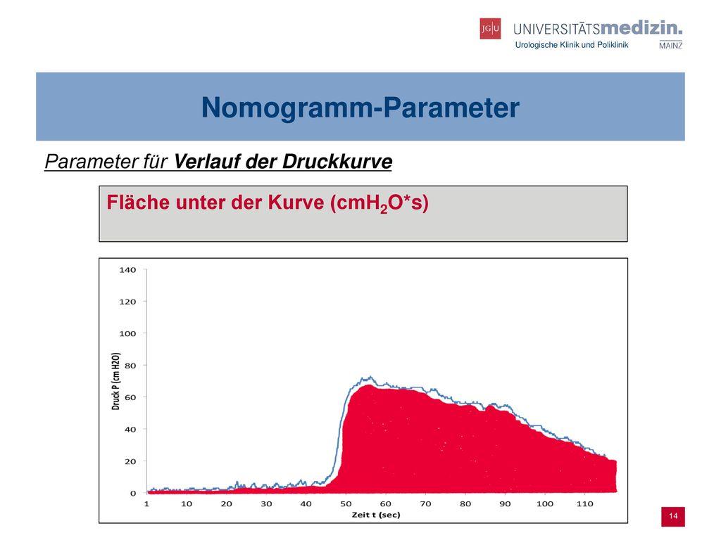 Nomogramm-Parameter Parameter für Verlauf der Druckkurve