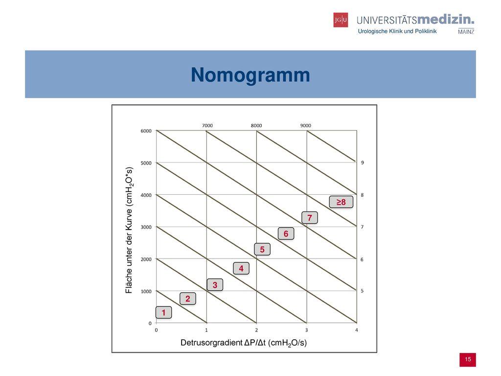 Nomogramm Fläche unter der Kurve (cmH2O*s) ≥8 7 6 5 4 3 2 1
