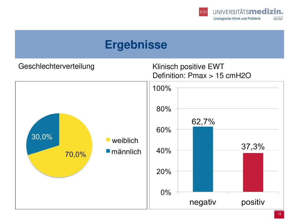 Ergebnisse Geschlechterverteilung Klinisch positive EWT