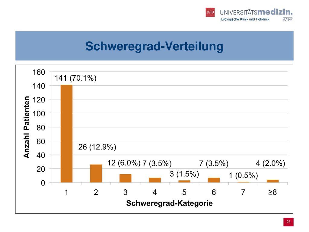 Schweregrad-Verteilung