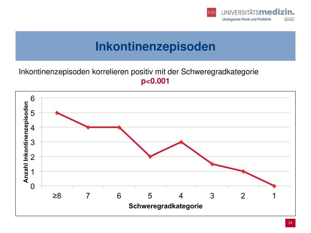 Inkontinenzepisoden Inkontinenzepisoden korrelieren positiv mit der Schweregradkategorie p<0.001