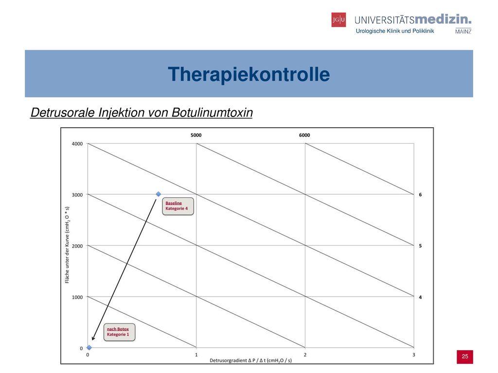 Therapiekontrolle Detrusorale Injektion von Botulinumtoxin