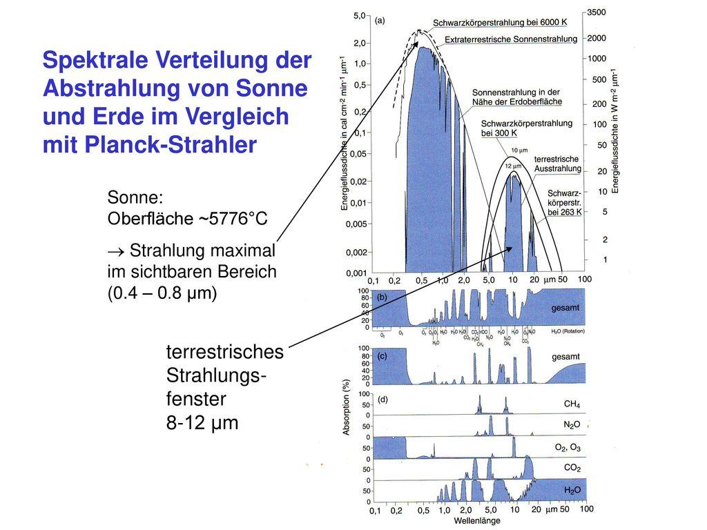 Spektrale Verteilung der Abstrahlung von Sonne und Erde im Vergleich