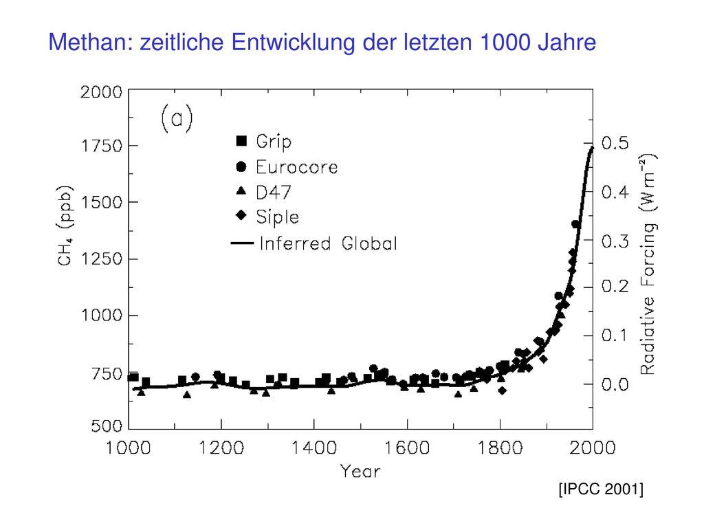 Methan: zeitliche Entwicklung der letzten 1000 Jahre
