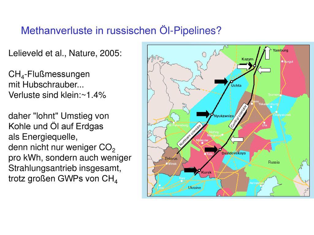Methanverluste in russischen Öl-Pipelines
