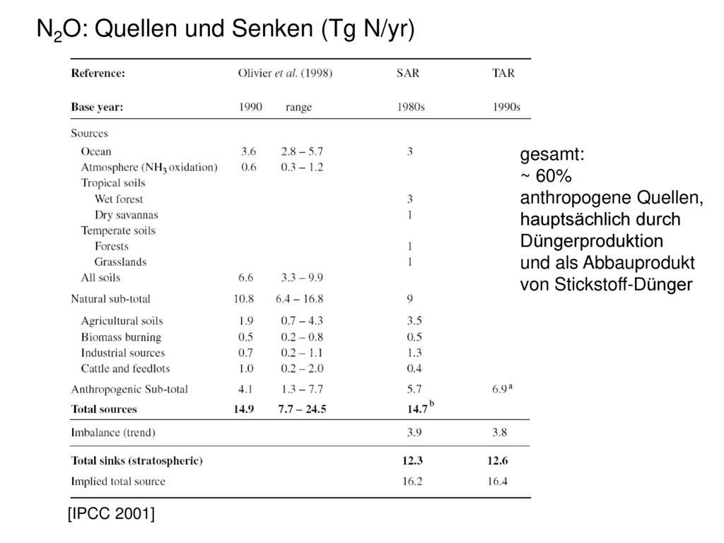 N2O: Quellen und Senken (Tg N/yr)
