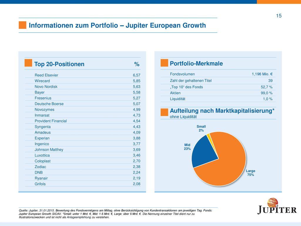 16 Jupiter European Growth: Gewichtung/Renditebeitrag von Sektoren im 12-Monatsdurchschnitt. Durchschn. Gewichtung der Sektoren.