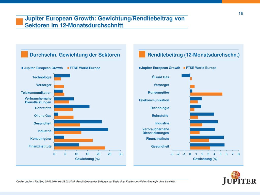 Jupiter European Growth: Fondsmerkmale
