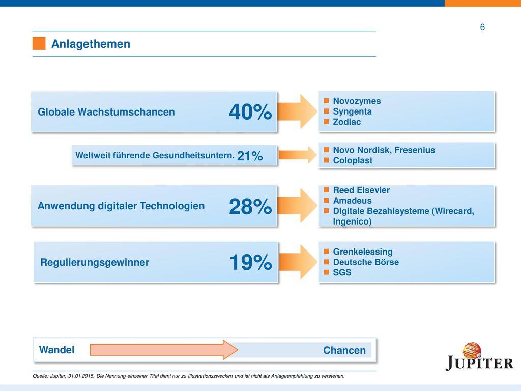 Risikomanagement – Jupiter European Growth