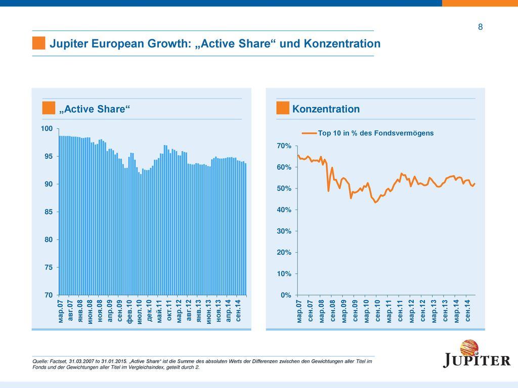 Jupiter European Growth: Umsatz nach Region