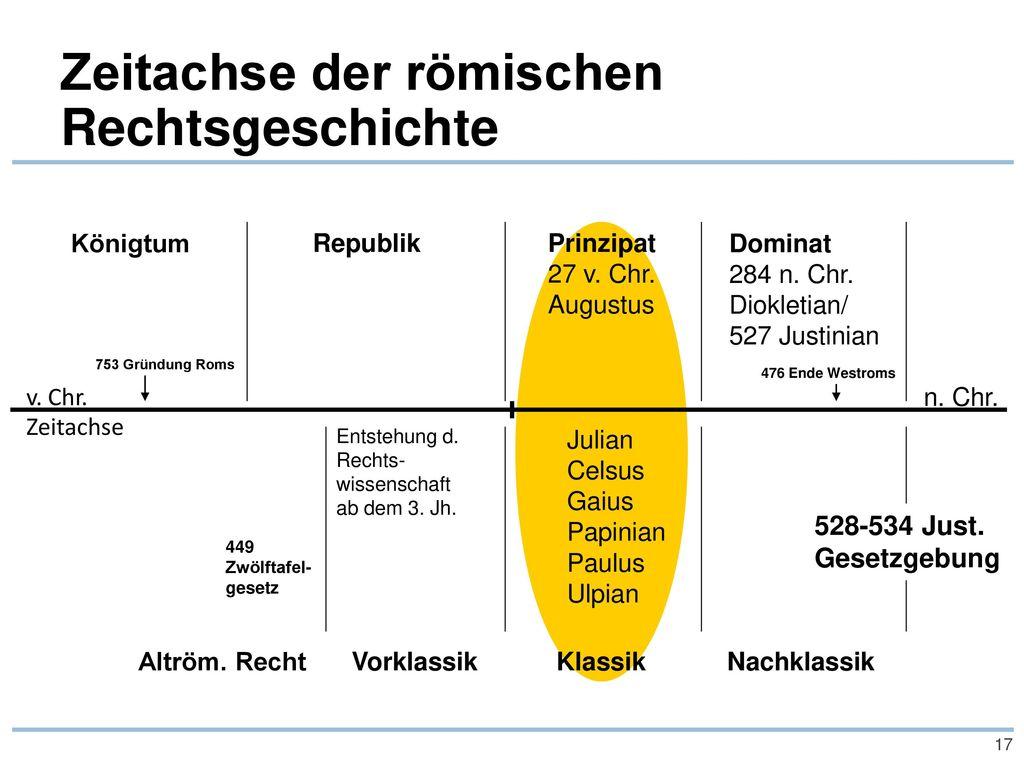 Zeitachse der römischen Rechtsgeschichte