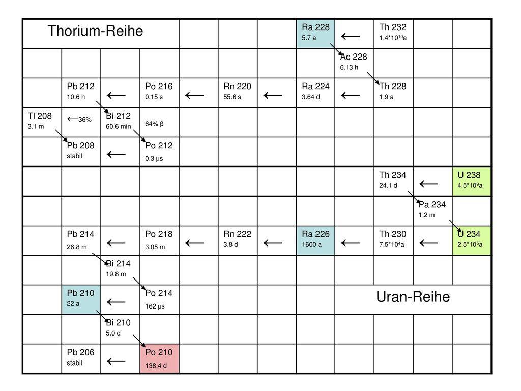 ← Thorium-Reihe Uran-Reihe ←36% Ra 228 Th 232 Ac 228 Pb 212 Po 216