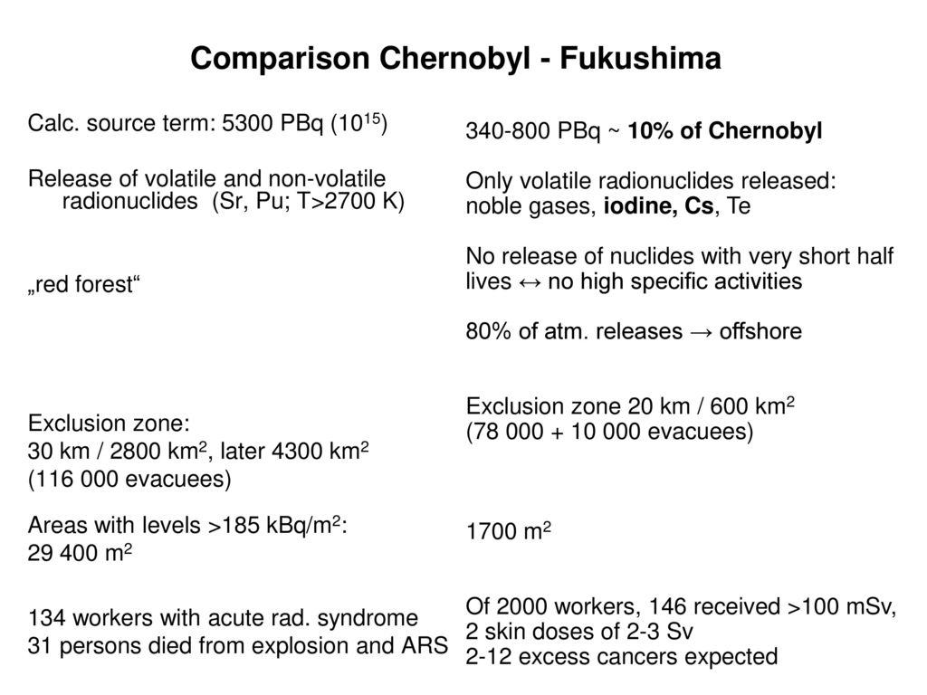 Comparison Chernobyl - Fukushima