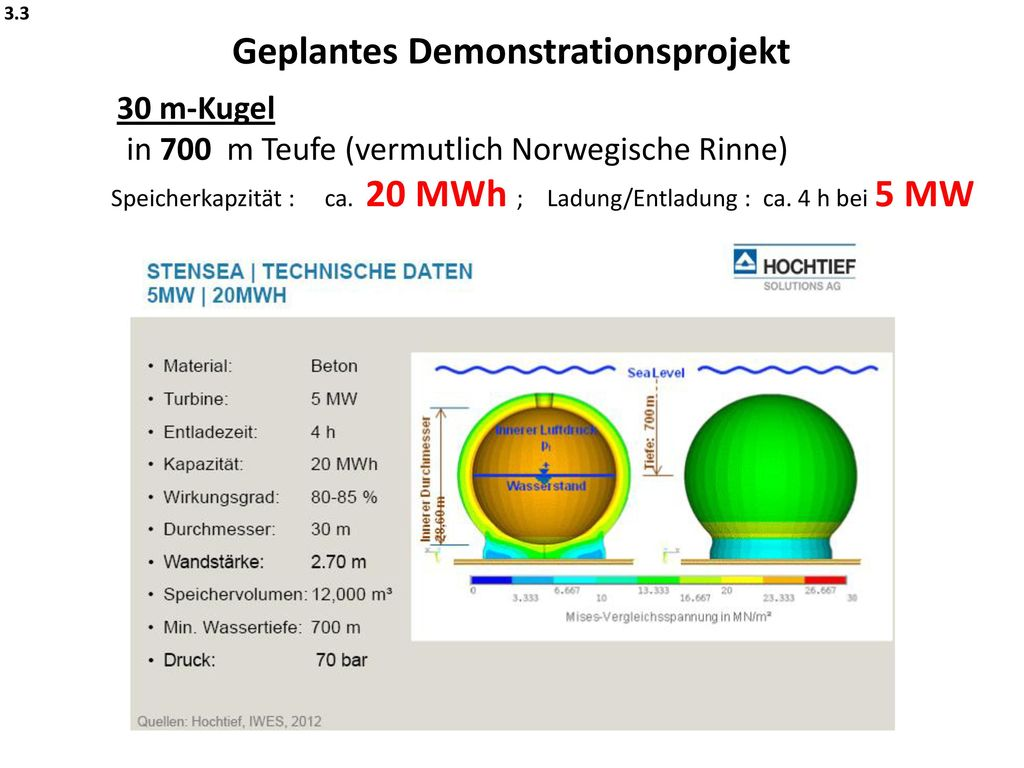 Geplantes Demonstrationsprojekt