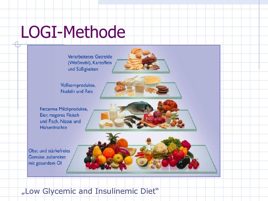 """LOGI-Methode """"Low Glycemic and Insulinemic Diet"""