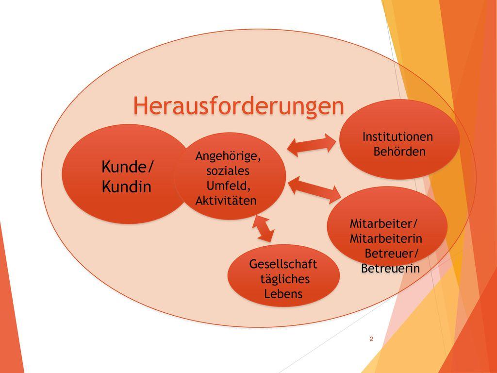 Herausforderungen Kundin Institutionen Behörden Kunde/ Angehörige,