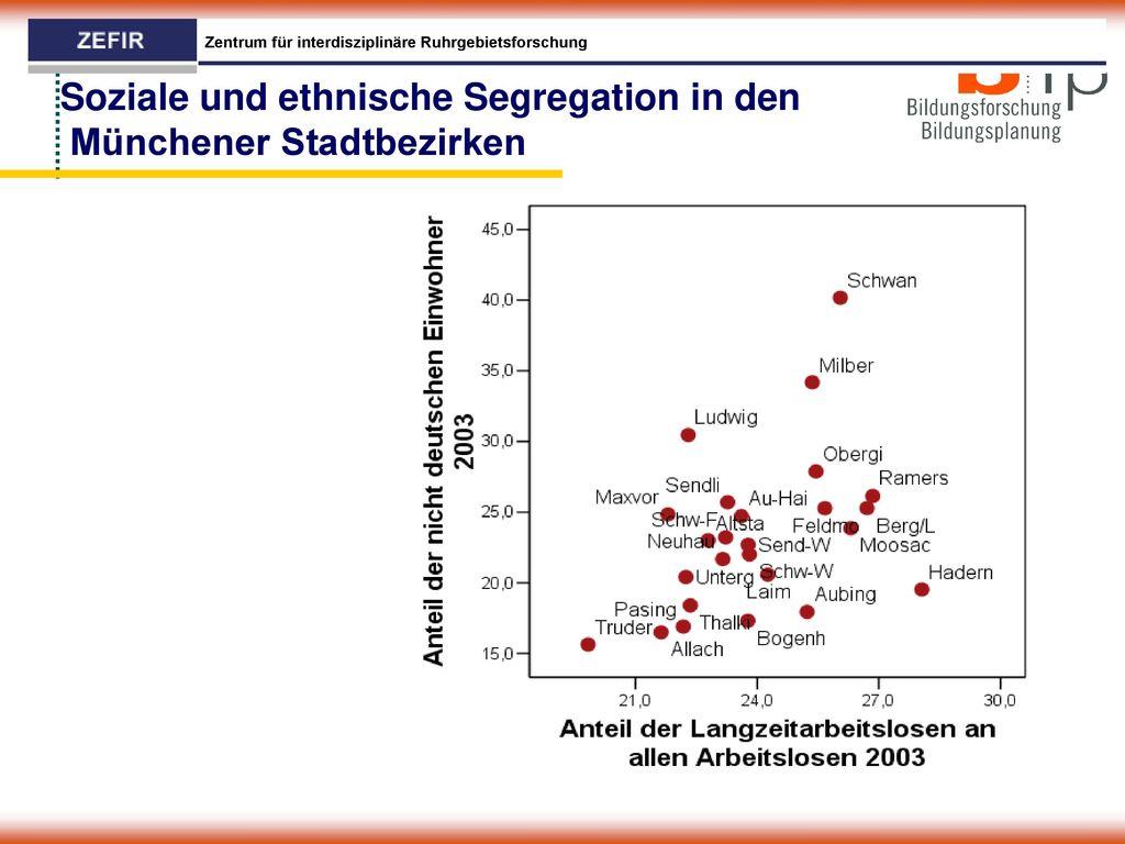 Soziale und ethnische Segregation in den Münchener Stadtbezirken