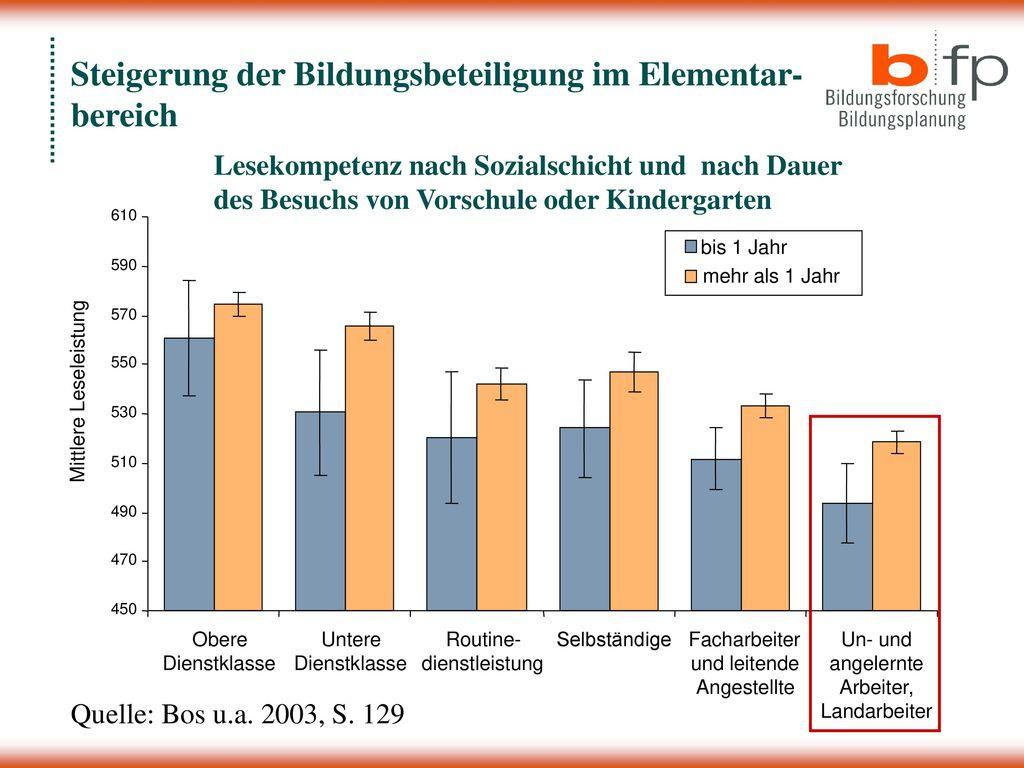 Steigerung der Bildungsbeteiligung im Elementar- bereich