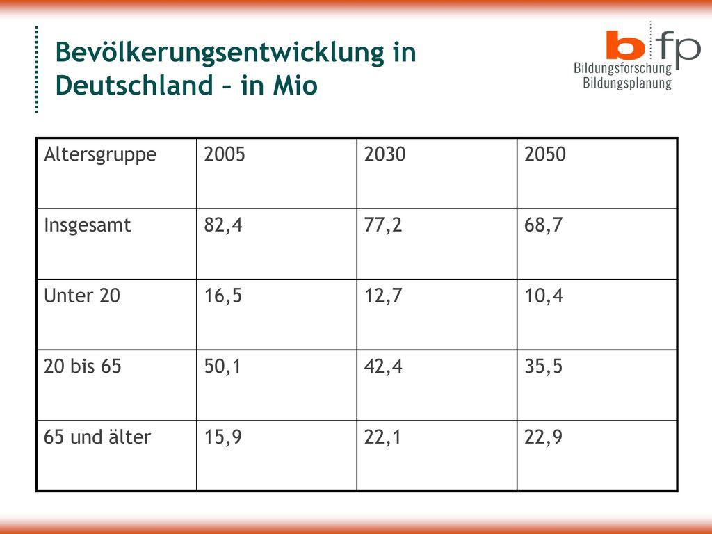 Bevölkerungsentwicklung in Deutschland – in Mio