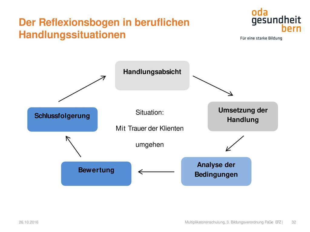 Der Reflexionsbogen in beruflichen Handlungssituationen