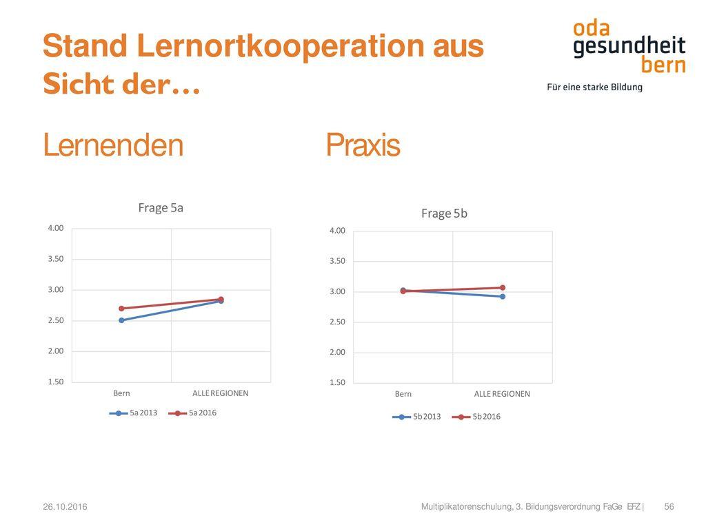 Stand Lernortkooperation aus Sicht der…