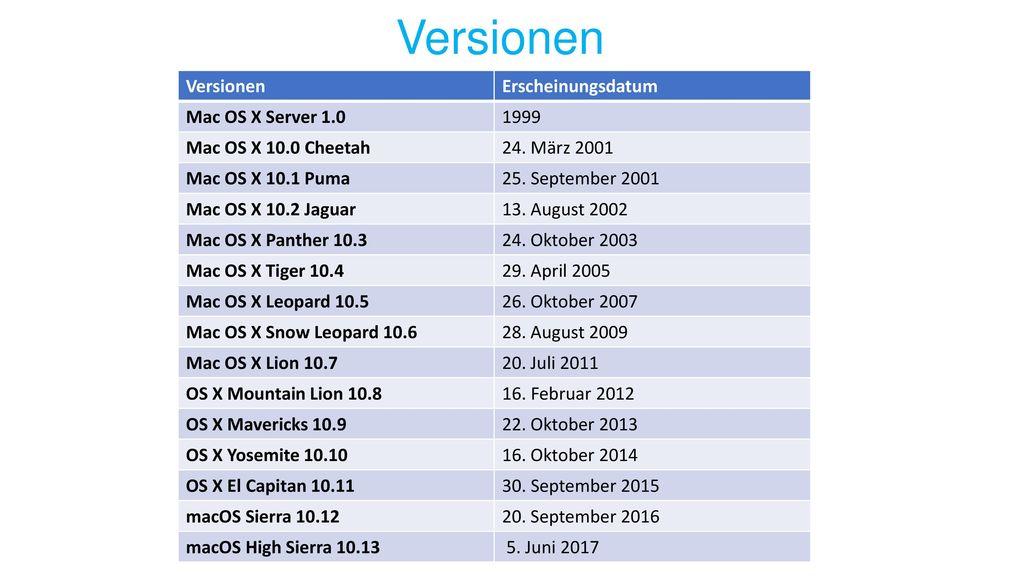 Versionen Versionen Erscheinungsdatum Mac OS X Server 1.0 1999