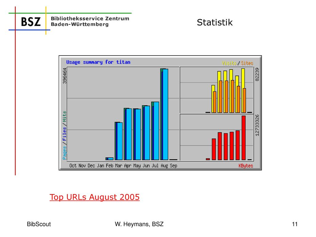 Statistik Top URLs August 2005 BibScout W. Heymans, BSZ