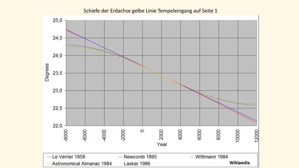 Schiefe der Erdachse gelbe Linie Tempeleingang auf Seite 1